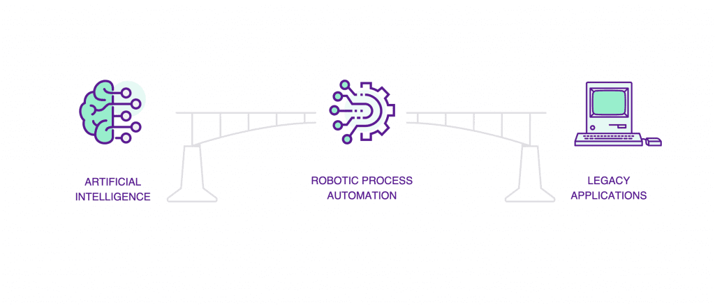 AI Combined with RPA makes for a powerfull intelligent document processing workflow automation